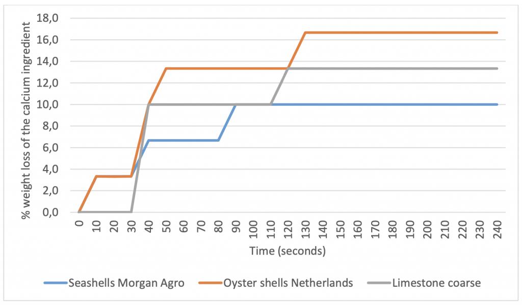 Solubility for Stronger egg shells